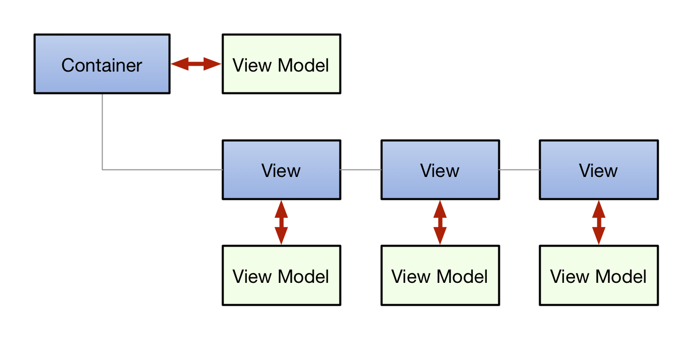 many-viewmodels