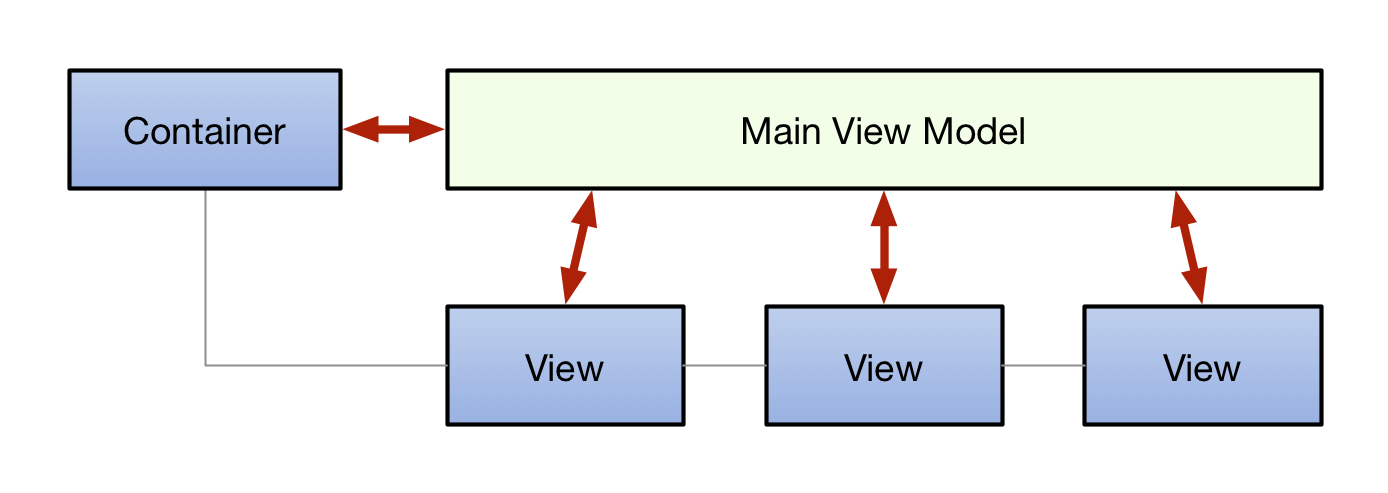 single-viewmodel
